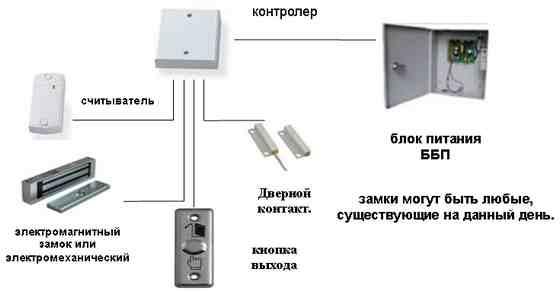 Цены на различные системы контроля доступа